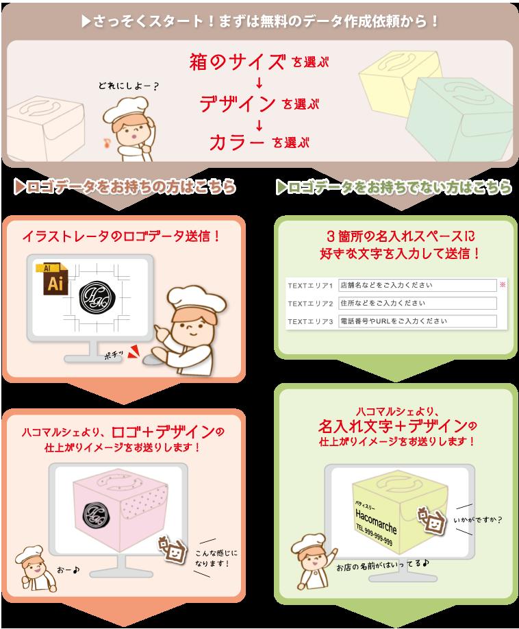 プリデコのオーダー方法は、ロゴ送信と名入れの2種類からお選び頂けます